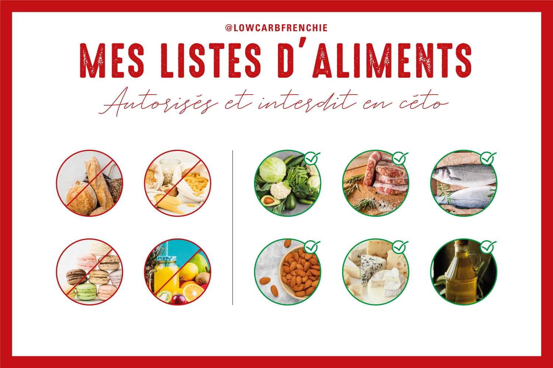 Cétogène : Les listes d'aliments à consommer et à éviter