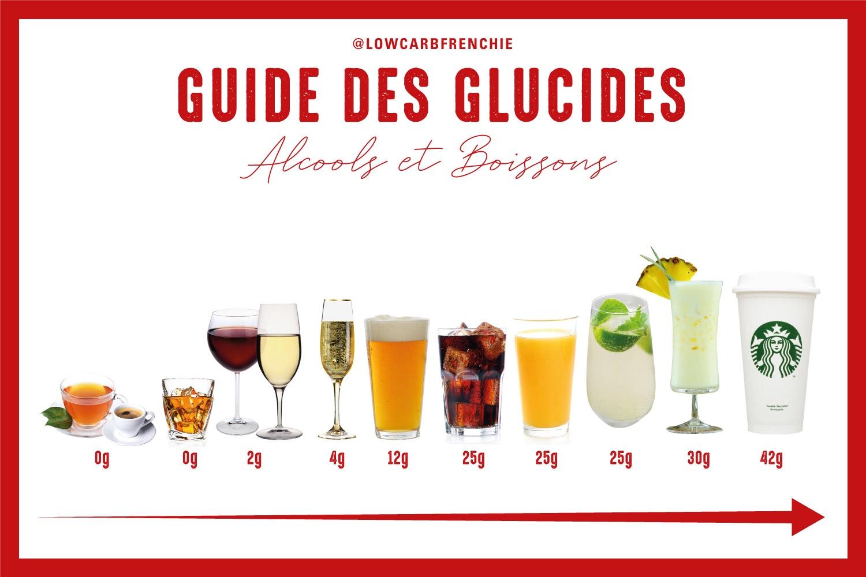 Le guide des glucides : Les alcools et les boissons